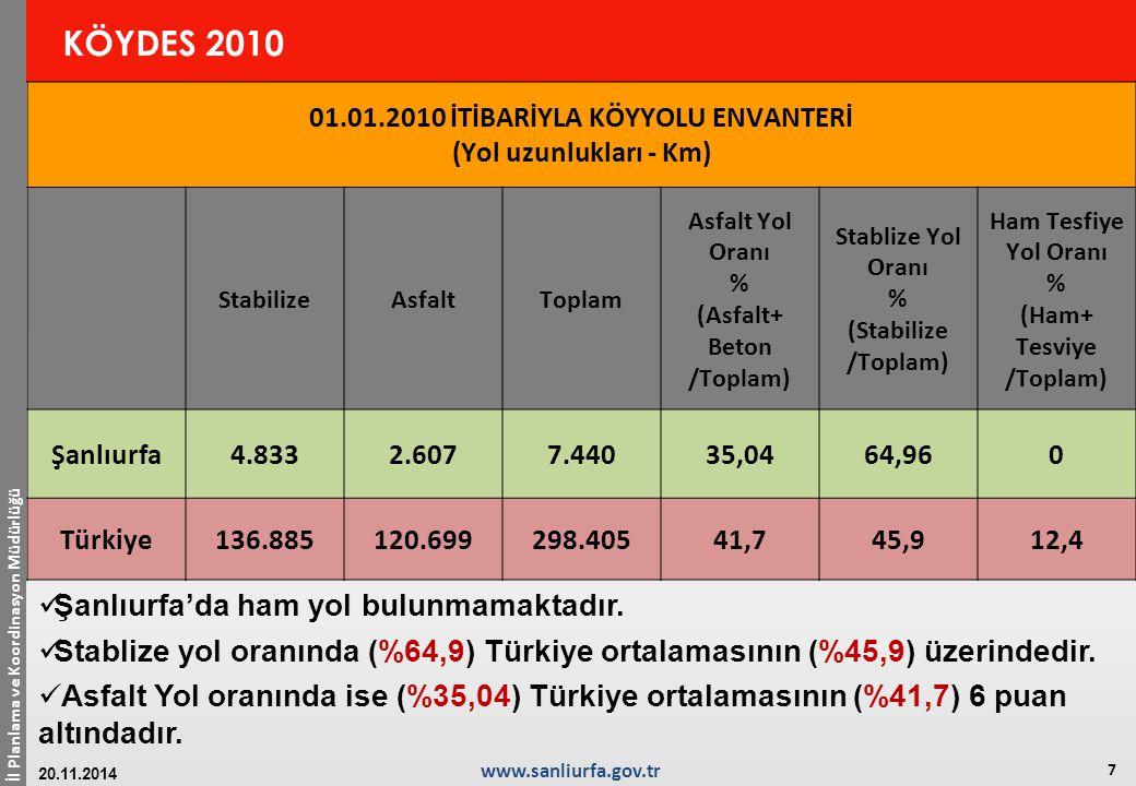 İl Planlama ve Koordinasyon Müdürlüğü 8 www.sanliurfa.gov.tr 20.11.2014 KÖYDES 2010 2010 yılında; 237 km Stabilize Yol, 192,6 km Asfalt yol yapılması 163 ünite de İçme Suyu çalışmaları yapılması planlanmıştır.
