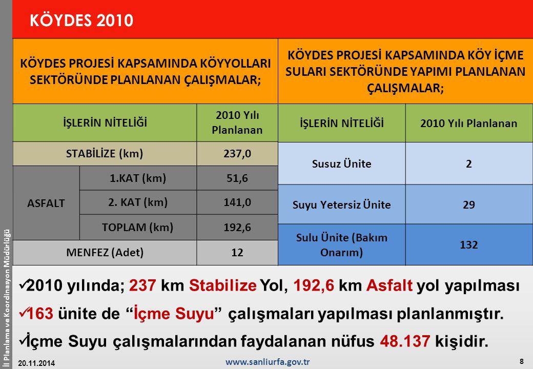 İl Planlama ve Koordinasyon Müdürlüğü 8 www.sanliurfa.gov.tr 20.11.2014 KÖYDES 2010 2010 yılında; 237 km Stabilize Yol, 192,6 km Asfalt yol yapılması