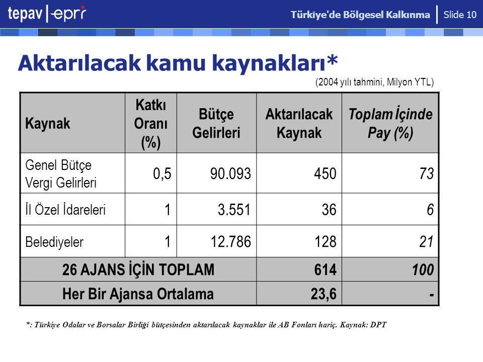 Türkiye de Bölgesel Kalkınma Slide 10 Aktarılacak kamu kaynakları* Kaynak Katkı Oranı (%) Bütçe Gelirleri Aktarılacak Kaynak Toplam İçinde Pay (%) Genel Bütçe Vergi Gelirleri 0,590.093450 73 İl Özel İdareleri 13.55136 6 Belediyeler 112.786128 21 26 AJANS İÇİN TOPLAM614 100 Her Bir Ajansa Ortalama23,6 - (2004 yılı tahmini, Milyon YTL) *: Türkiye Odalar ve Borsalar Birliği bütçesinden aktarılacak kaynaklar ile AB Fonları hariç.