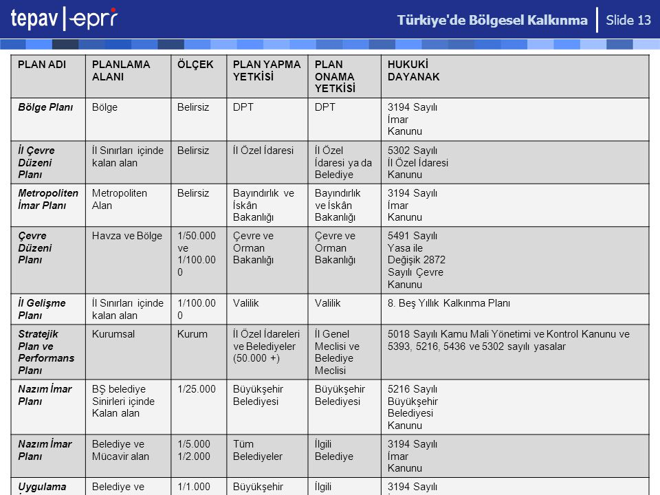 Türkiye de Bölgesel Kalkınma Slide 13 PLAN ADIPLANLAMA ALANI ÖLÇEKPLAN YAPMA YETKİSİ PLAN ONAMA YETKİSİ HUKUKİ DAYANAK Bölge PlanıBölgeBelirsizDPT 3194 Sayılı İmar Kanunu İl Çevre Düzeni Planı İl Sınırları içinde kalan alan Belirsizİl Özel İdaresiİl Özel İdaresi ya da Belediye 5302 Sayılı İl Özel İdaresi Kanunu Metropoliten İmar Planı Metropoliten Alan BelirsizBayındırlık ve İskân Bakanlığı 3194 Sayılı İmar Kanunu Çevre Düzeni Planı Havza ve Bölge1/50.000 ve 1/100.00 0 Çevre ve Orman Bakanlığı Çevre ve Orman Bakanlığı 5491 Sayılı Yasa ile Değişik 2872 Sayılı Çevre Kanunu İl Gelişme Planı İl Sınırları içinde kalan alan 1/100.00 0 Valilik 8.