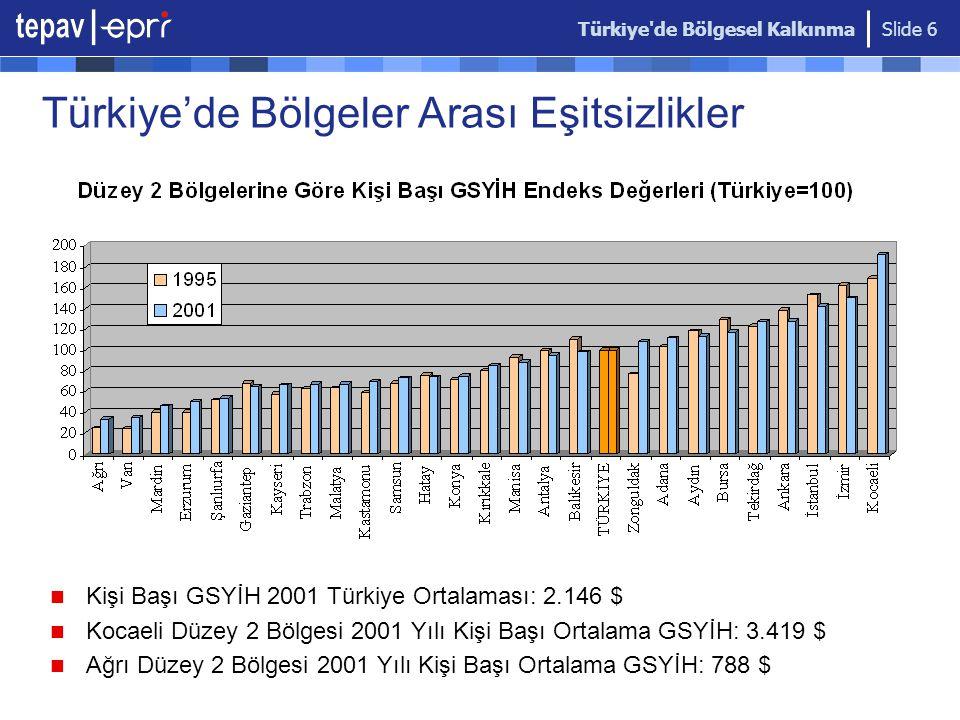 Türkiye de Bölgesel Kalkınma Slide 6 Türkiye'de Bölgeler Arası Eşitsizlikler Kişi Başı GSYİH 2001 Türkiye Ortalaması: 2.146 $ Kocaeli Düzey 2 Bölgesi 2001 Yılı Kişi Başı Ortalama GSYİH: 3.419 $ Ağrı Düzey 2 Bölgesi 2001 Yılı Kişi Başı Ortalama GSYİH: 788 $