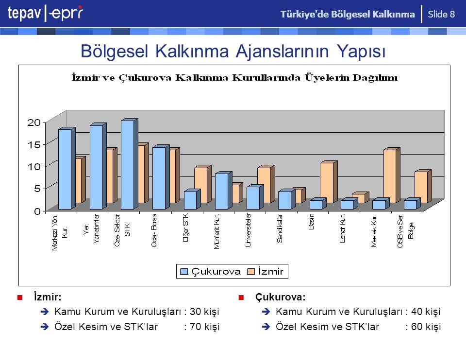 Türkiye de Bölgesel Kalkınma Slide 9 Ajansların Kaynakları Genel bütçe vergi gelirlerinin binde beşi, İl özel idare gelirlerinin yüzde biri, Belediye gelirlerinin yüzde biri, Sanayi ve ticaret odalarının gelirlerinin yüzde biri, Avrupa Birliği fonlarından sağlanacak kaynaklar, Bağış ve yardımlar, Bir önceki yıldan devreden gelirler.