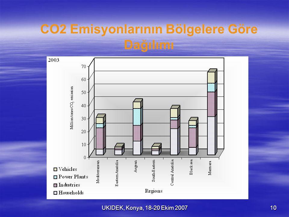 UKIDEK, Konya, 18-20 Ekim 200710 CO2 Emisyonlarının Bölgelere Göre Dağılımı