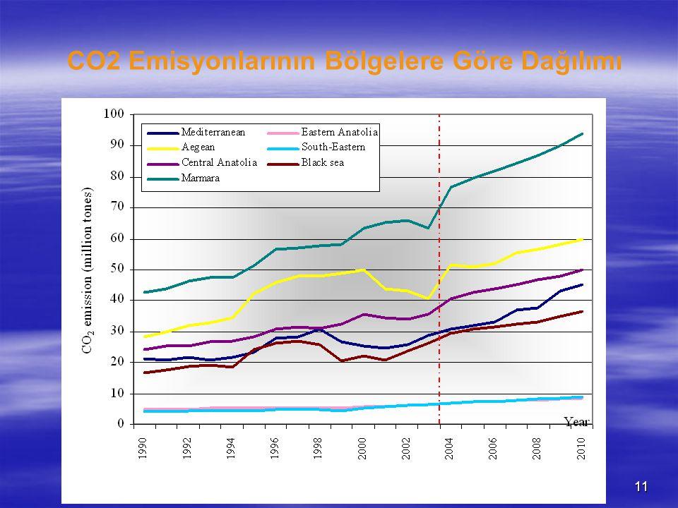 UKIDEK, Konya, 18-20 Ekim 200711 CO2 Emisyonlarının Bölgelere Göre Dağılımı