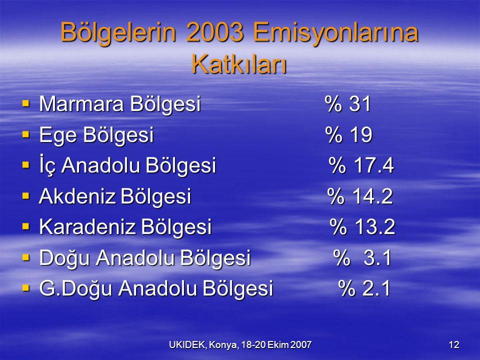 UKIDEK, Konya, 18-20 Ekim 200712 Bölgelerin 2003 Emisyonlarına Katkıları  Marmara Bölgesi % 31  Ege Bölgesi % 19  İç Anadolu Bölgesi % 17.4  Akden