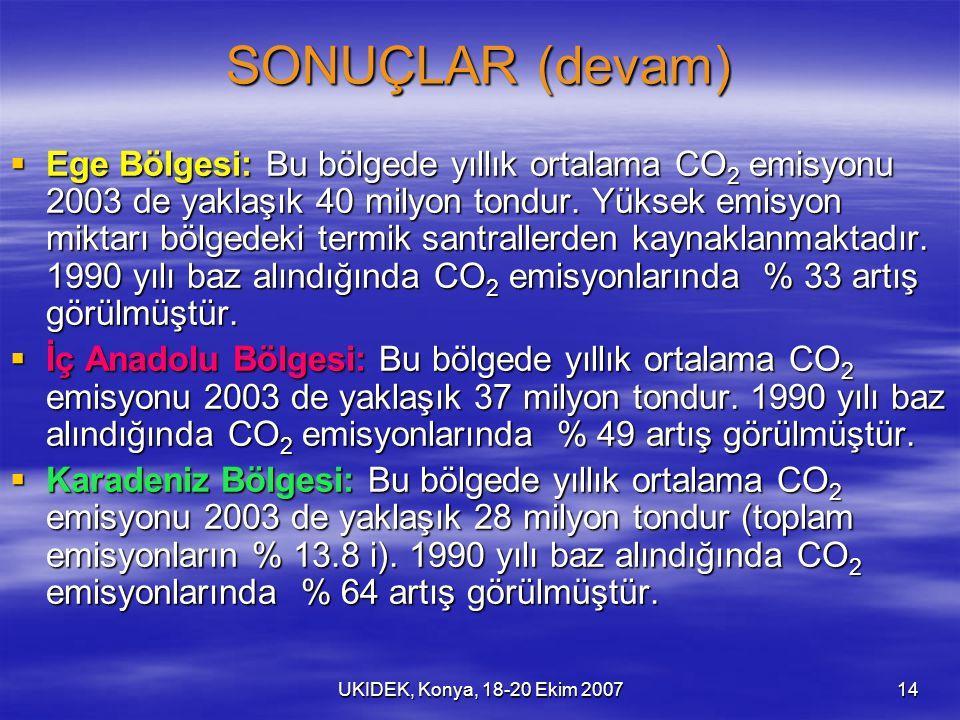 UKIDEK, Konya, 18-20 Ekim 200714 SONUÇLAR (devam)  Ege Bölgesi: Bu bölgede yıllık ortalama CO 2 emisyonu 2003 de yaklaşık 40 milyon tondur. Yüksek em