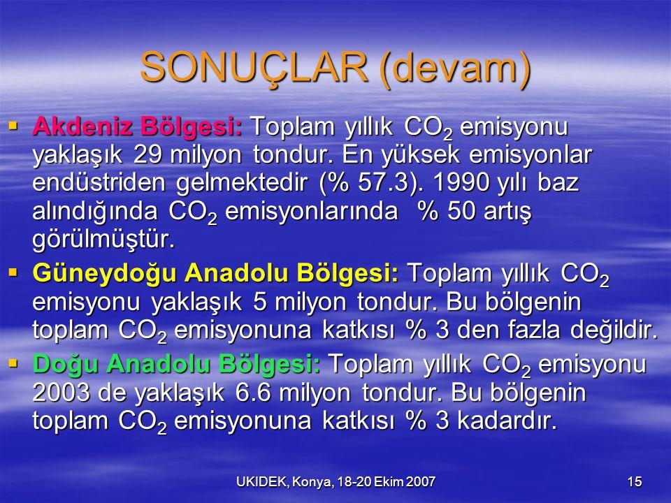 UKIDEK, Konya, 18-20 Ekim 200715 SONUÇLAR (devam)  Akdeniz Bölgesi: Toplam yıllık CO 2 emisyonu yaklaşık 29 milyon tondur. En yüksek emisyonlar endüs