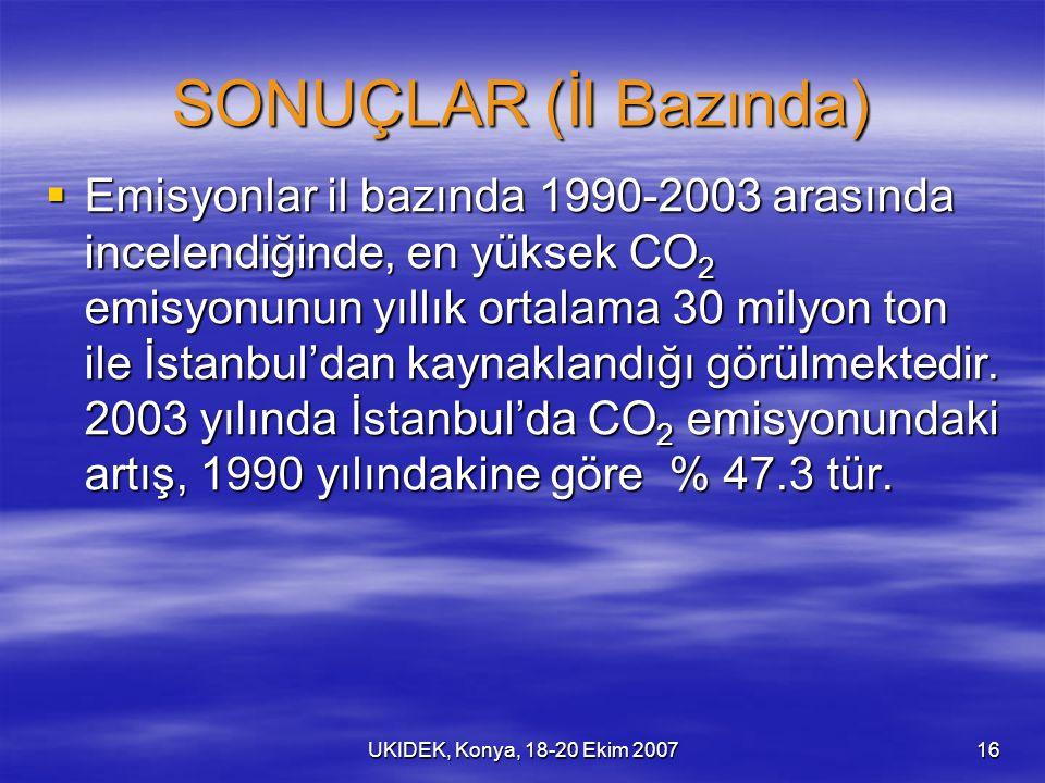 UKIDEK, Konya, 18-20 Ekim 200716 SONUÇLAR (İl Bazında)  Emisyonlar il bazında 1990-2003 arasında incelendiğinde, en yüksek CO 2 emisyonunun yıllık ortalama 30 milyon ton ile İstanbul'dan kaynaklandığı görülmektedir.