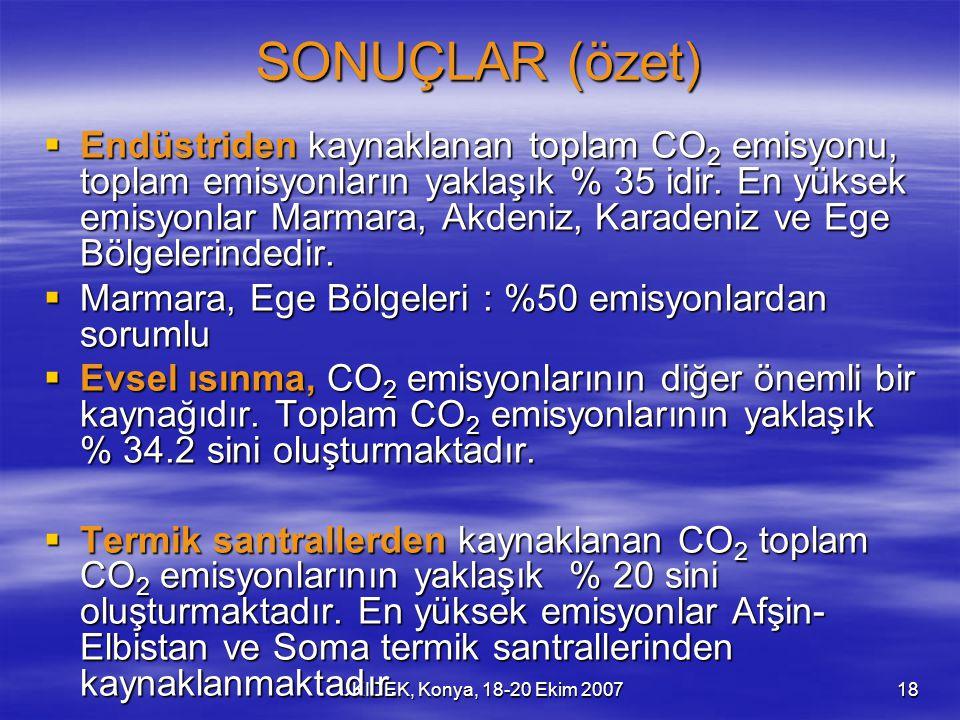 UKIDEK, Konya, 18-20 Ekim 200718 SONUÇLAR (özet)  Endüstriden kaynaklanan toplam CO 2 emisyonu, toplam emisyonların yaklaşık % 35 idir. En yüksek emi