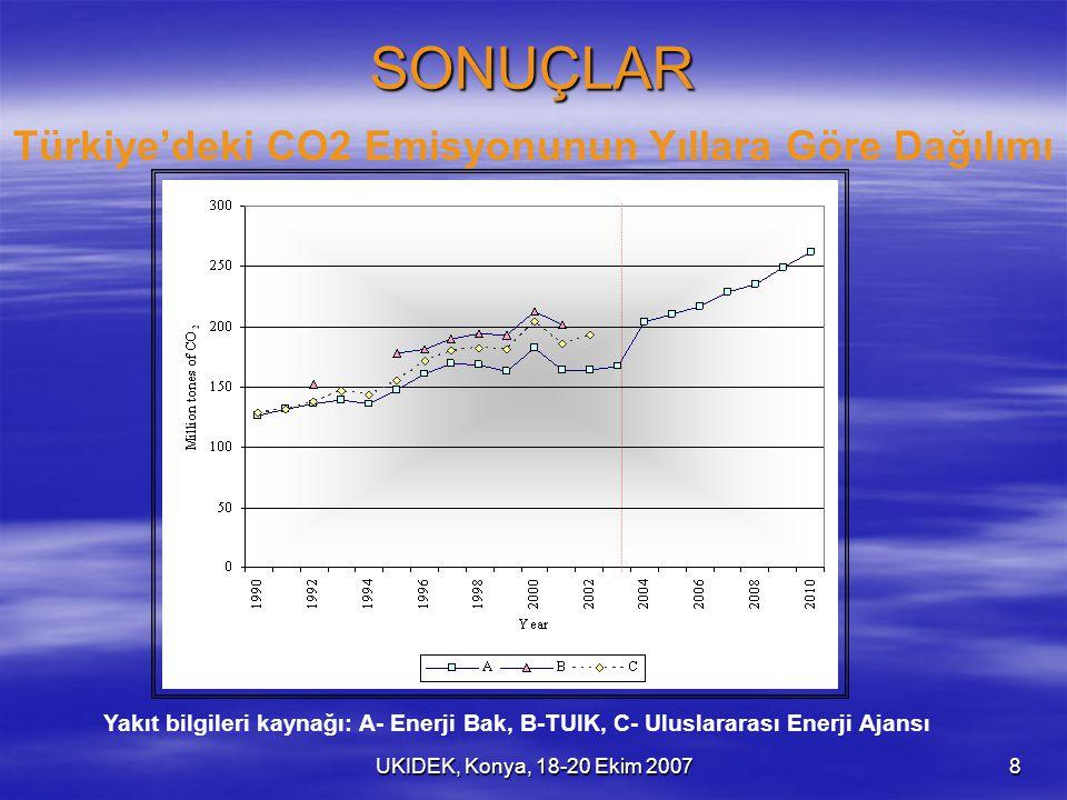 UKIDEK, Konya, 18-20 Ekim 20078 SONUÇLAR Türkiye'deki CO2 Emisyonunun Yıllara Göre Dağılımı Yakıt bilgileri kaynağı: A- Enerji Bak, B-TUIK, C- Uluslararası Enerji Ajansı