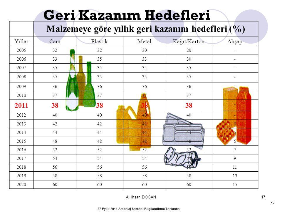 Ali İhsan DOĞAN17 Malzemeye göre yıllık geri kazanım hedefleri (%) YıllarCamPlastikMetalKağıt/KartonAhşap 200532 3020- 200633353330- 200735 - 200835 -