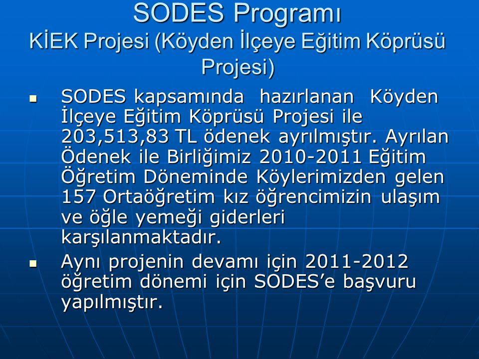 SODES Programı KİEK Projesi (Köyden İlçeye Eğitim Köprüsü Projesi) SODES kapsamında hazırlanan Köyden İlçeye Eğitim Köprüsü Projesi ile 203,513,83 TL ödenek ayrılmıştır.