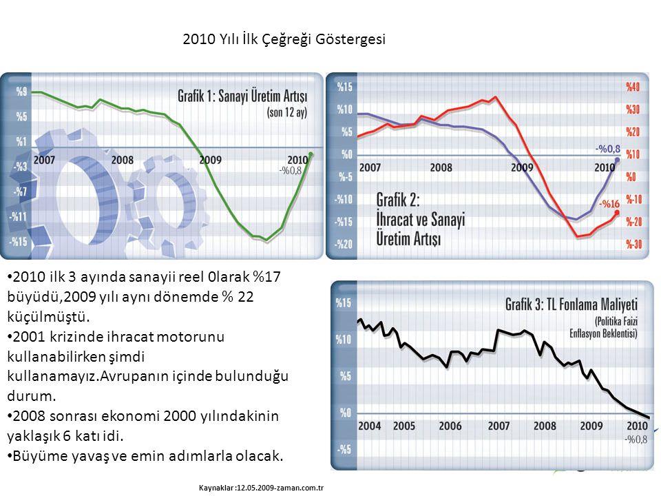 2010 ilk 3 ayında sanayii reel 0larak %17 büyüdü,2009 yılı aynı dönemde % 22 küçülmüştü. 2001 krizinde ihracat motorunu kullanabilirken şimdi kullanam