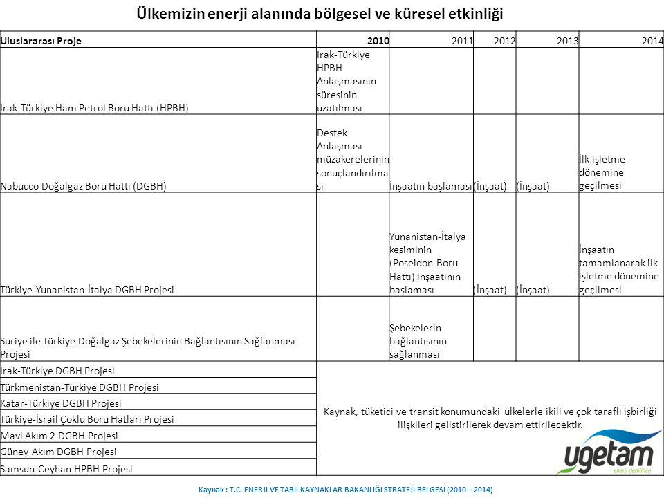 Uluslararası Proje20102011201220132014 Irak-Türkiye Ham Petrol Boru Hattı (HPBH) Irak-Türkiye HPBH Anlaşmasının süresinin uzatılması Nabucco Doğalgaz