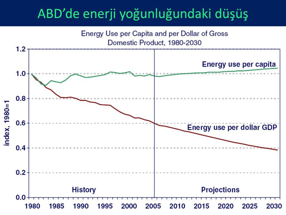 ABD'de enerji yoğunluğundaki düşüş