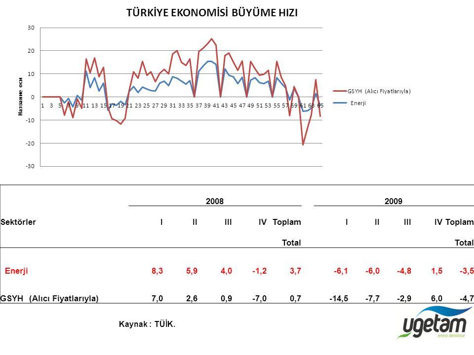 2008 2009 SektörlerIIIIIIIVToplamIIIIIIIVToplam Total Enerji8,35,94,0-1,23,7-6,1-6,0-4,81,5-3,5 GSYH (Alıcı Fiyatlarıyla) 7,02,60,9-7,00,7 -14,5-7,7-2