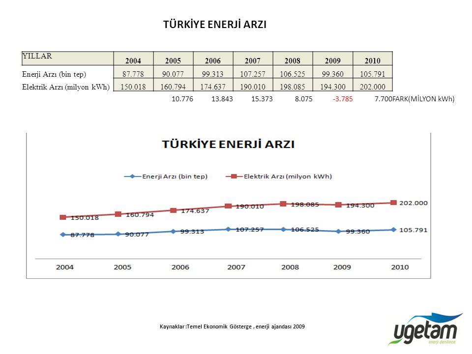 YILLAR 2004200520062007200820092010 İşsizlik Oranı (Yüzde) (4)10,810,610,210,31114,814,6 2009 da Türkiye de 15 yaş ve üzerindeki nüfusun 914 bin kişi artmıştır.