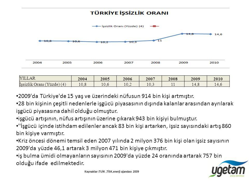 YILLAR 2004200520062007200820092010 İşsizlik Oranı (Yüzde) (4)10,810,610,210,31114,814,6 2009'da Türkiye'de 15 yaş ve üzerindeki nüfusun 914 bin kişi