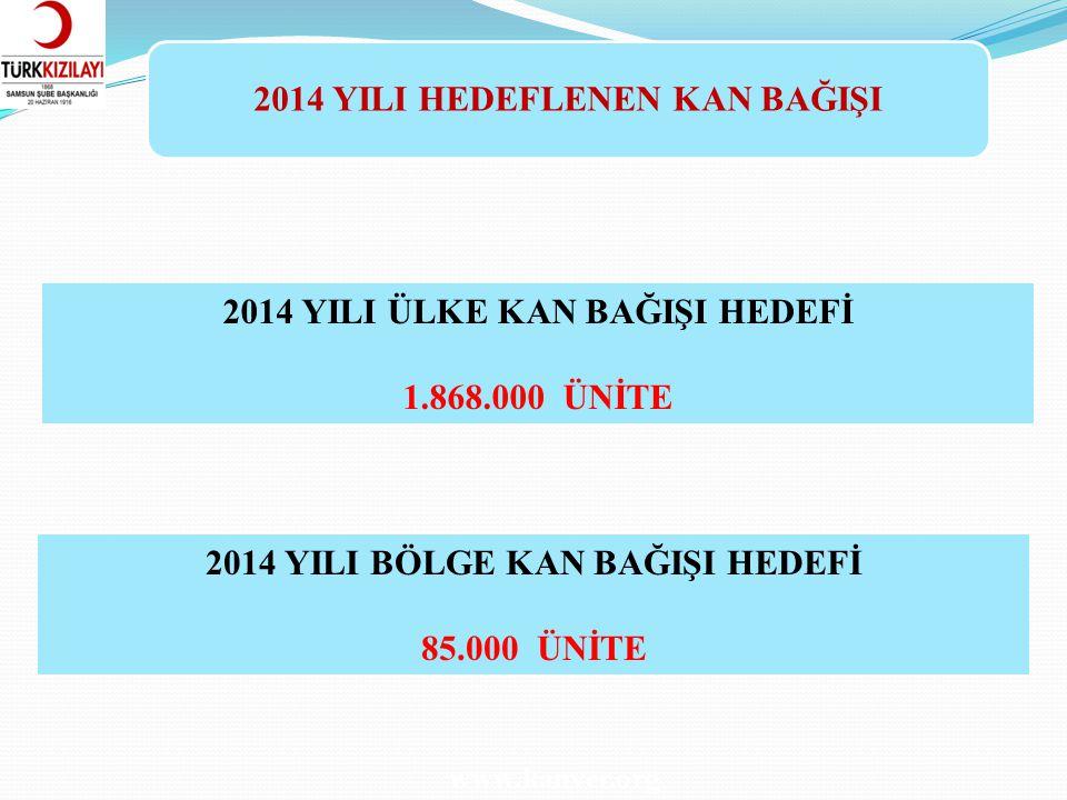 2014 YILI ALINAN KAN BAĞIŞI www.kanver.org ORTA KARADENİZ BÖLGE KAN MERKEZİ VE BAĞLI KAN BAĞIŞI MERKEZLERİ 2014 YILI 5(BEŞ) AYLIK KAN BAĞIŞI KABUL DURUMU OCAKŞUBATMARTNİSANMAYIS (28.05.2014 dahil) TOPLAM SAMSUN KBM3.6133.3925.0195.0295.345 22.398 ORDU KBM1.0941.3981.2882.1541.671 7.605 TOKAT KBM6491.4441.7101.8971.532 7.232 BÖLGE TOPLAMI5.3566.2348.0179.0808.54837.235