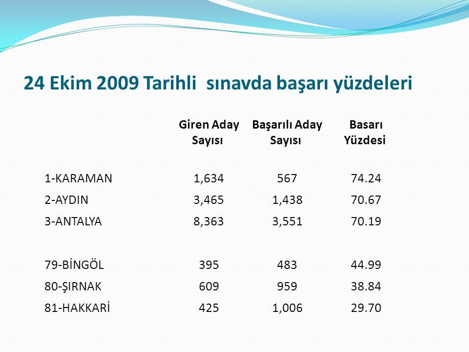 24 Ekim 2009 Tarihli sınavda başarı yüzdeleri Giren Aday Sayısı Başarılı Aday Sayısı Basarı Yüzdesi 1-KARAMAN 1,634 567 74.24 2-AYDIN 3,465 1,438 70.6