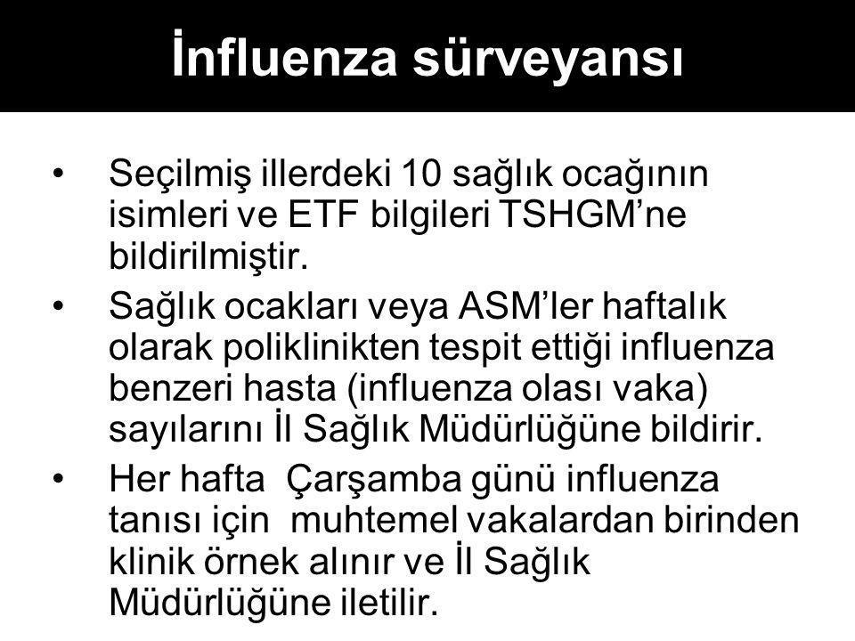İnfluenza sürveyansı Seçilmiş illerdeki 10 sağlık ocağının isimleri ve ETF bilgileri TSHGM'ne bildirilmiştir. Sağlık ocakları veya ASM'ler haftalık ol