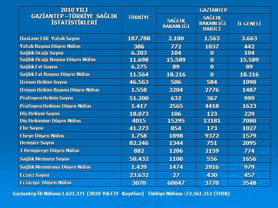 2010 YILI SAĞLIK OCAĞI BAŞINA DÜŞEN NÜFUS İLÇE ADI NÜFUS (2010 ETF) SAĞLIK OCAĞI SAYISI SAĞLIK OCAĞI BAŞINA DÜŞEN NÜFUS ŞAHİNBEY714.6393619.851 ŞEHİTKAMİL587.7263417.286 NİZİP130.126168.132 İSLAHİYE65.839513.167 ARABAN31.514310.504 OĞUZELİ26.52746.631 YAVUZELİ20.509210.254 NURDAĞI34.618311.539 KARKAMIŞ9.77319.773 TOPLAM 1.621.27110415.589