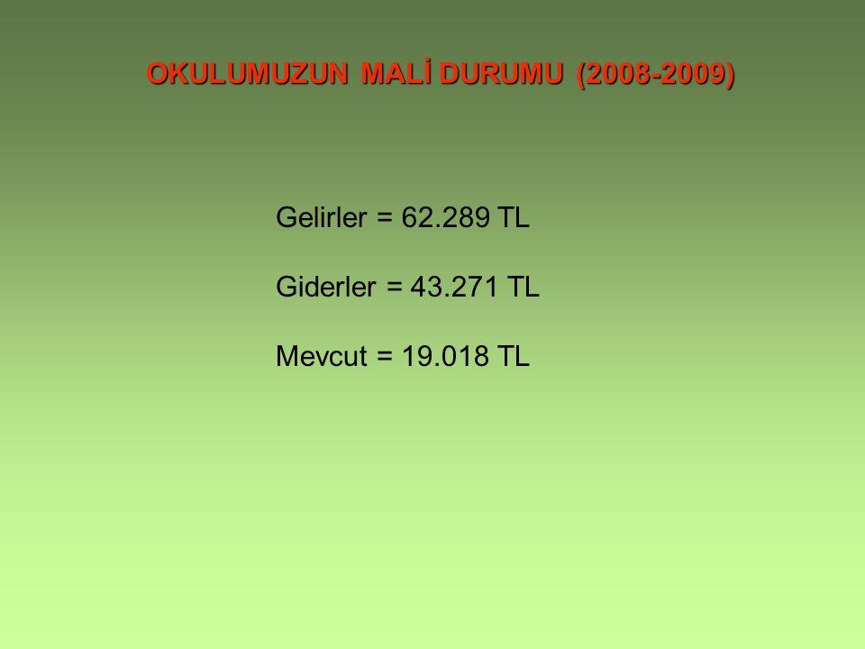 OKULUMUZUN MALİ DURUMU (2008-2009) Gelirler = 62.289 TL Giderler = 43.271 TL Mevcut = 19.018 TL