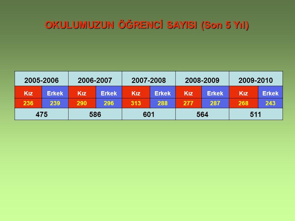 OKULUMUZUN ÖĞRENCİ SAYISI (Son 5 Yıl) 2005-20062006-20072007-20082008-20092009-2010 KızErkekKızErkekKızErkekKızErkekKızErkek 236239290296313288277287268243 475586601564511