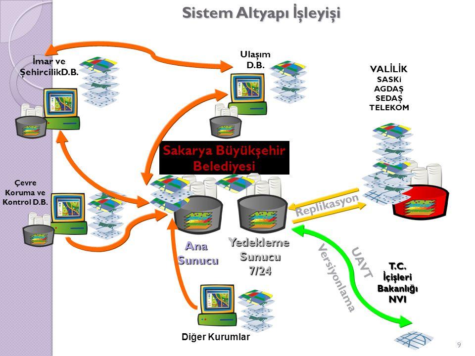Sistem Altyapı İ şleyişi 9 Sakarya Büyükşehir Belediyesi Diğer Kurumlar İ mar ve ŞehircilikD.B.