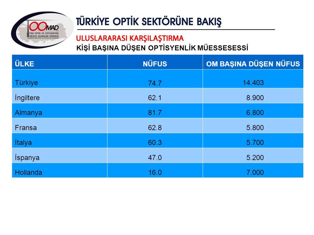 ÜLKENÜFUSOM BAŞINA DÜŞEN NÜFUS Türkiye 74.7 14.403 İngiltere62.1 8.900 Almanya81.7 6.800 Fransa62.8 5.800 İtalya60.3 5.700 İspanya47.0 5.200 Hollanda16.0 7.000 KİŞİ BAŞINA DÜŞEN OPTİSYENLİK MÜESSESESSİ