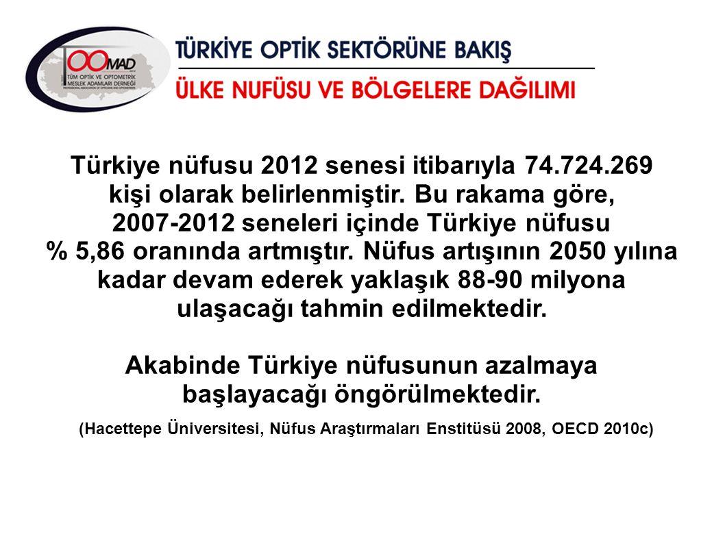 Türkiye nüfusu 2012 senesi itibarıyla 74.724.269 kişi olarak belirlenmiştir. Bu rakama göre, 2007-2012 seneleri içinde Türkiye nüfusu % 5,86 oranında