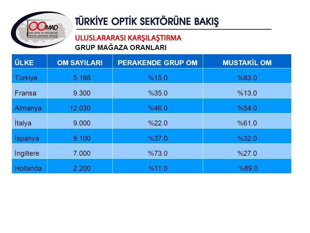 ÜLKEOM SAYILARIPERAKENDE GRUP OMMUSTAKİL OM Türkiye 5.188%15.0%83.0 Fransa 9.300%35.0%13.0 Almanya12.030%46.0%54.0 İtalya 9.000%22.0%61.0 İspanya 9.10