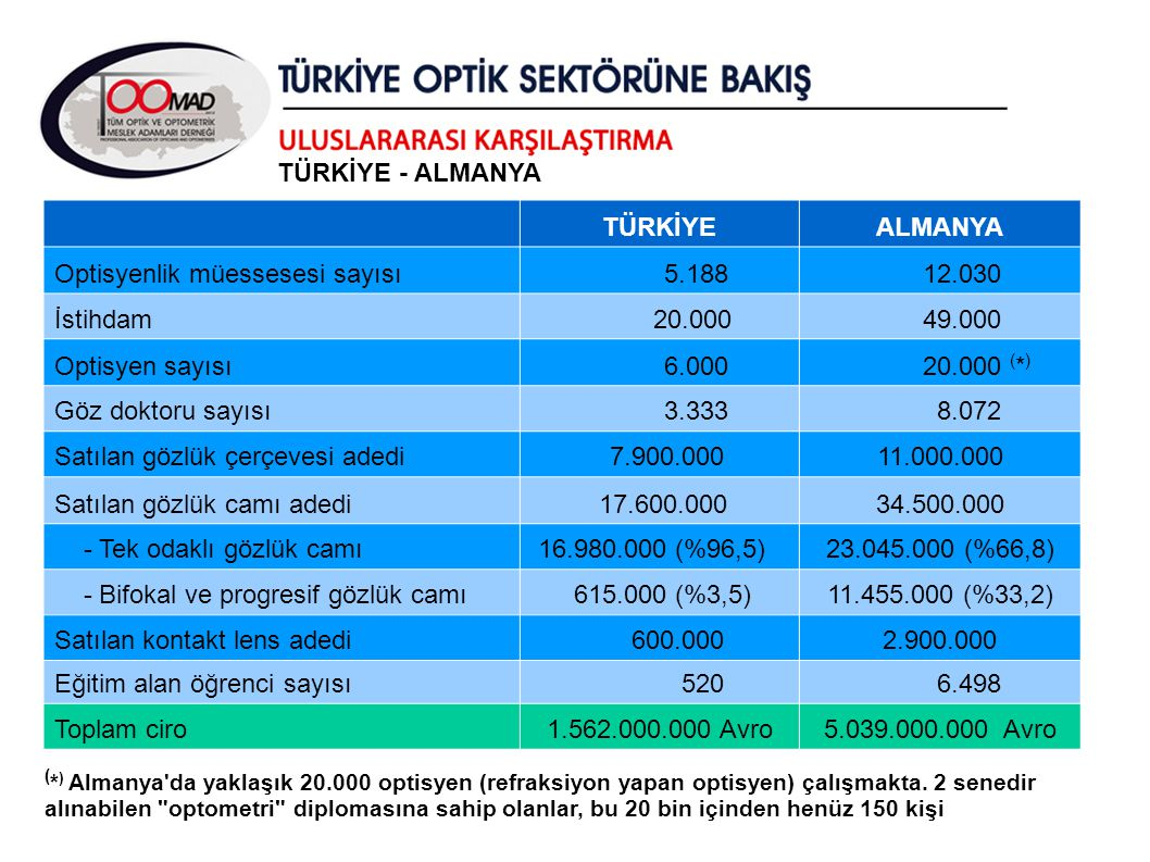 TÜRKİYEALMANYA Optisyenlik müessesesi sayısı 5.188 12.030 İstihdam 20.000 49.000 Optisyen sayısı 6.000 20.000 ( * ) Göz doktoru sayısı 3.333 8.072 Sat