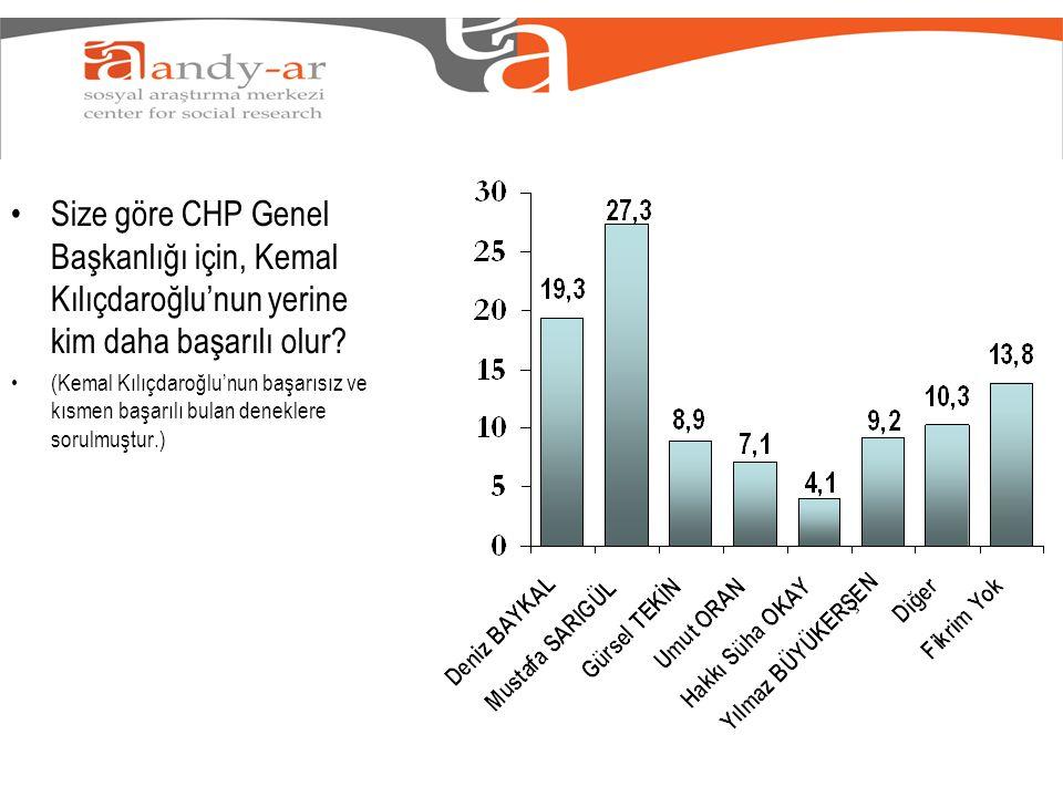 Size göre CHP Genel Başkanlığı için, Kemal Kılıçdaroğlu'nun yerine kim daha başarılı olur.