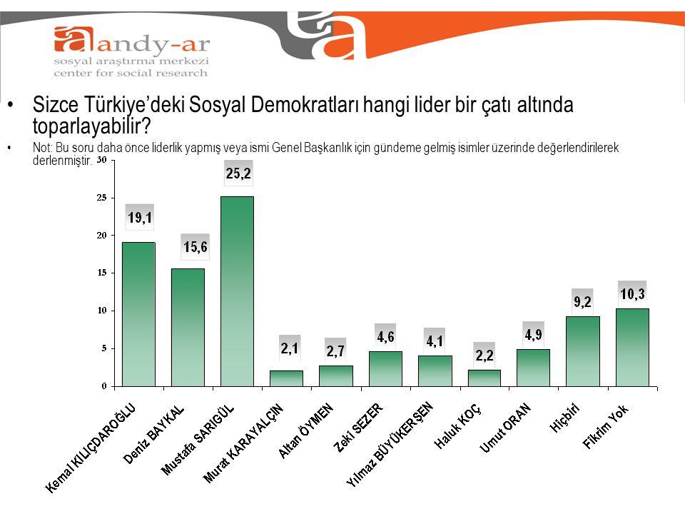 Sizce Türkiye'deki Sosyal Demokratları hangi lider bir çatı altında toparlayabilir.
