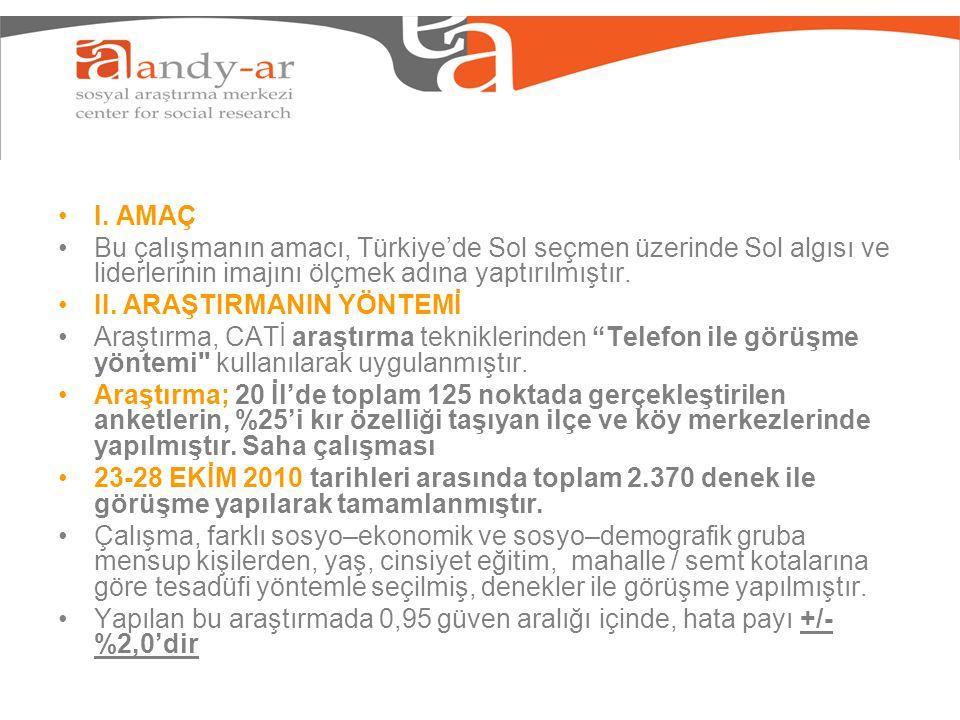 I. AMAÇ Bu çalışmanın amacı, Türkiye'de Sol seçmen üzerinde Sol algısı ve liderlerinin imajını ölçmek adına yaptırılmıştır. II. ARAŞTIRMANIN YÖNTEMİ A