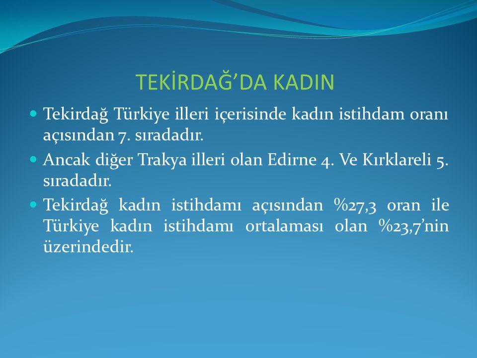 TEKİRDAĞ'DA KADIN Tekirdağ Türkiye illeri içerisinde kadın istihdam oranı açısından 7. sıradadır. Ancak diğer Trakya illeri olan Edirne 4. Ve Kırklare