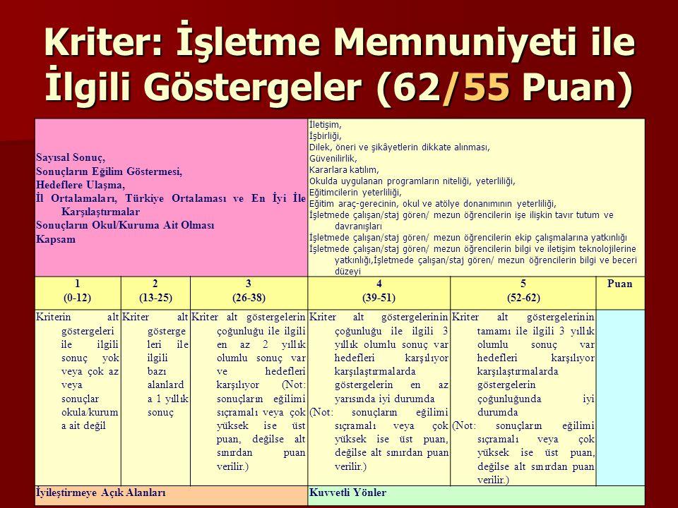 Kriter: İşletme Memnuniyeti ile İlgili Göstergeler (62/55 Puan) Sayısal Sonuç, Sonuçların Eğilim Göstermesi, Hedeflere Ulaşma, İl Ortalamaları, Türkiy