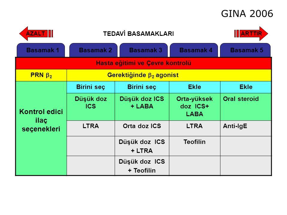Basamak 2Basamak 3Basamak 4Basamak 5Basamak 1 Hasta eğitimi ve Çevre kontrolü PRN  2 Gerektiğinde  2 agonist Kontrol edici ilaç seçenekleri Birini s