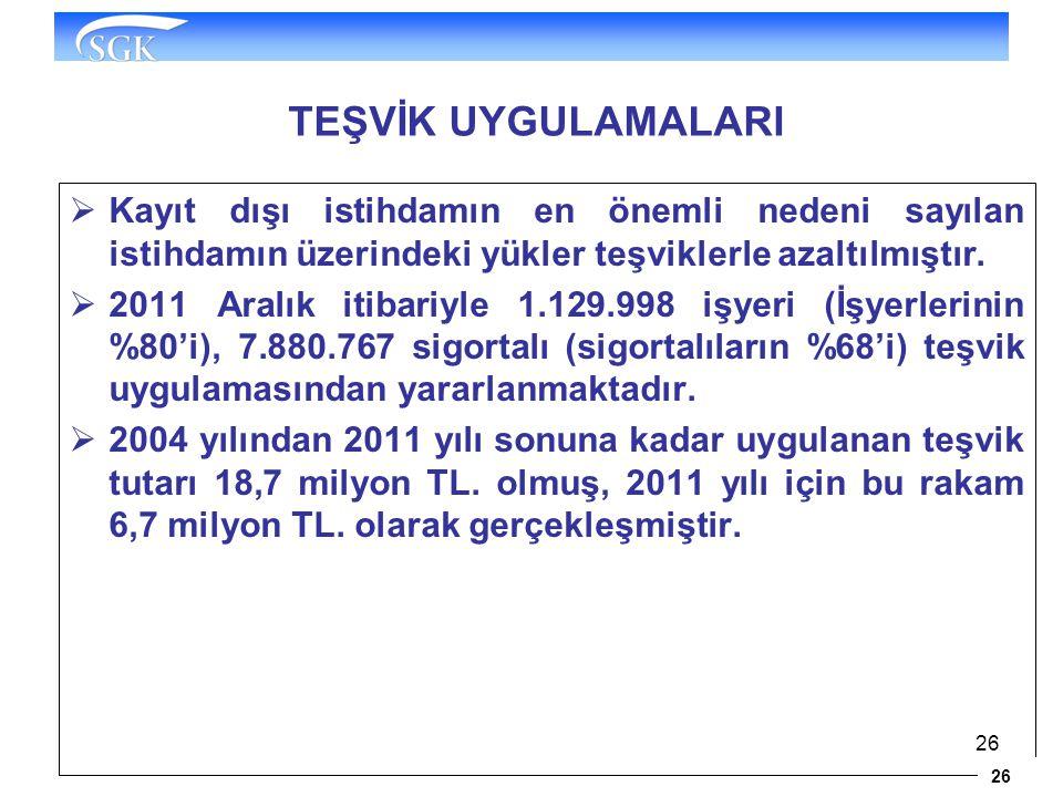 26 TEŞVİK UYGULAMALARI  Kayıt dışı istihdamın en önemli nedeni sayılan istihdamın üzerindeki yükler teşviklerle azaltılmıştır.  2011 Aralık itibariy