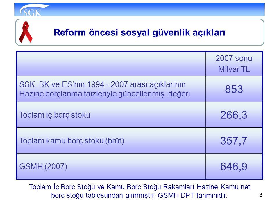 3 2007 sonu Milyar TL SSK, BK ve ES'nın 1994 - 2007 arası açıklarının Hazine borçlanma faizleriyle güncellenmiş değeri 853 Toplam iç borç stoku 266,3