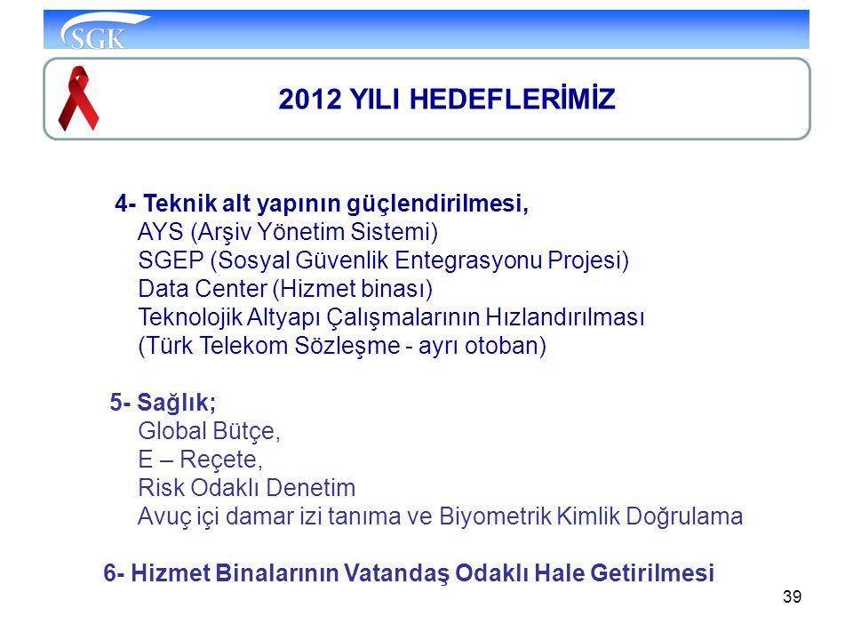 39 2012 YILI HEDEFLERİMİZ 4- Teknik alt yapının güçlendirilmesi, AYS (Arşiv Yönetim Sistemi) SGEP (Sosyal Güvenlik Entegrasyonu Projesi) Data Center (