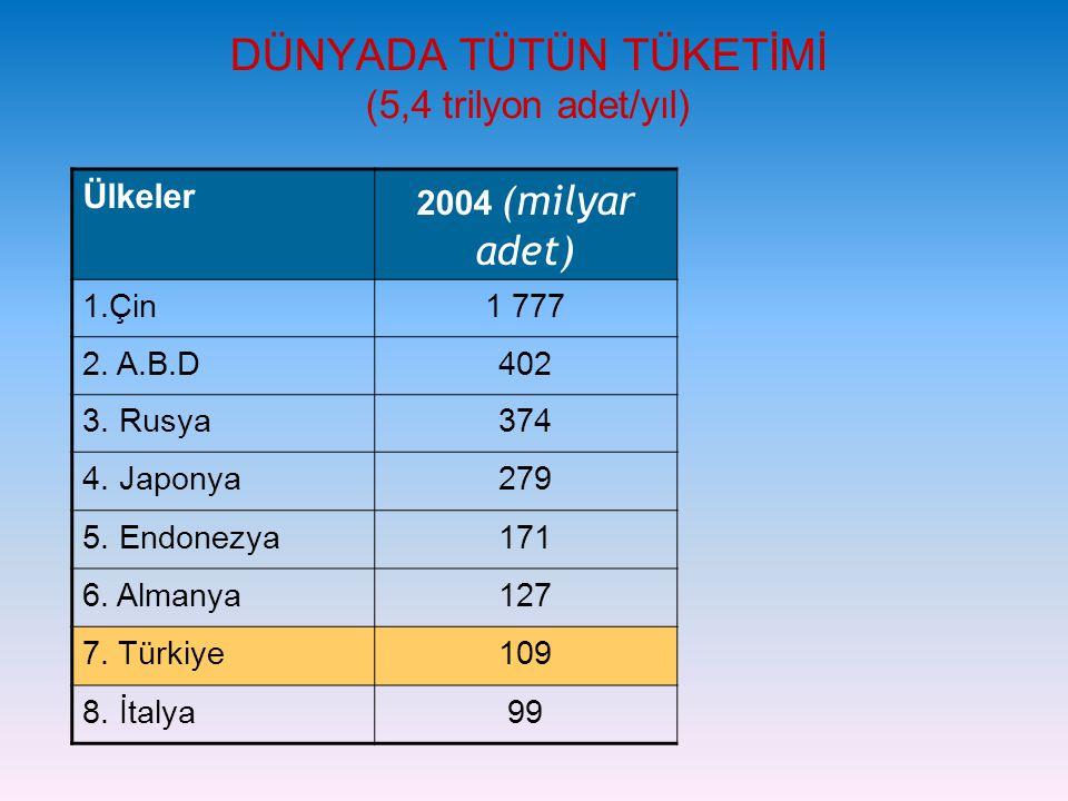 DÜNYADA TÜTÜN TÜKETİMİ (5,4 trilyon adet/yıl) Ülkeler 2004 (milyar adet) 1.Çin1 777 2. A.B.D402 3. Rusya374 4. Japonya279 5. Endonezya171 6. Almanya12