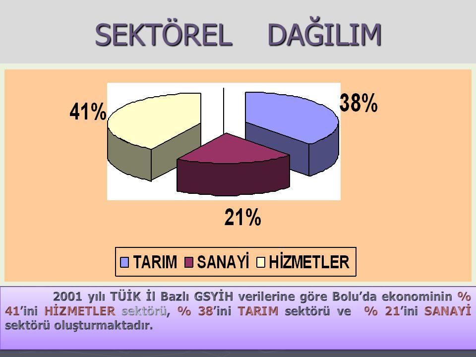 SANAYİDE TAM KAPASİTE ÇALIŞMAMA NEDENLERİ % 73Talep Yetersizliği % 27Pazarlama, Tanıtım vb.