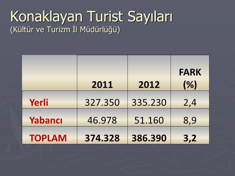 Konaklayan Turist Sayıları (Kültür ve Turizm İl Müdürlüğü) 20112012 FARK (%) Yerli327.350335.2302,4 Yabancı46.97851.1608,9 TOPLAM374.328386.3903,2