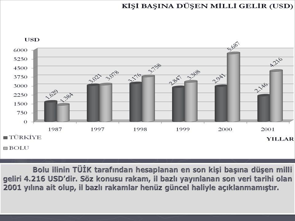 YILLAR İHRACAT (MİLYON USD) İTHALAT (MİLYON USD) DIŞ TİCARET HACMİ (MİLYON USD) 2010432,0128,0560,0 2011493,0140,0633,0 2012 yılı kesinleşmemiş verilerine göre Bolu il ihracatı 539,1 milyon dolar seviyesindedir.