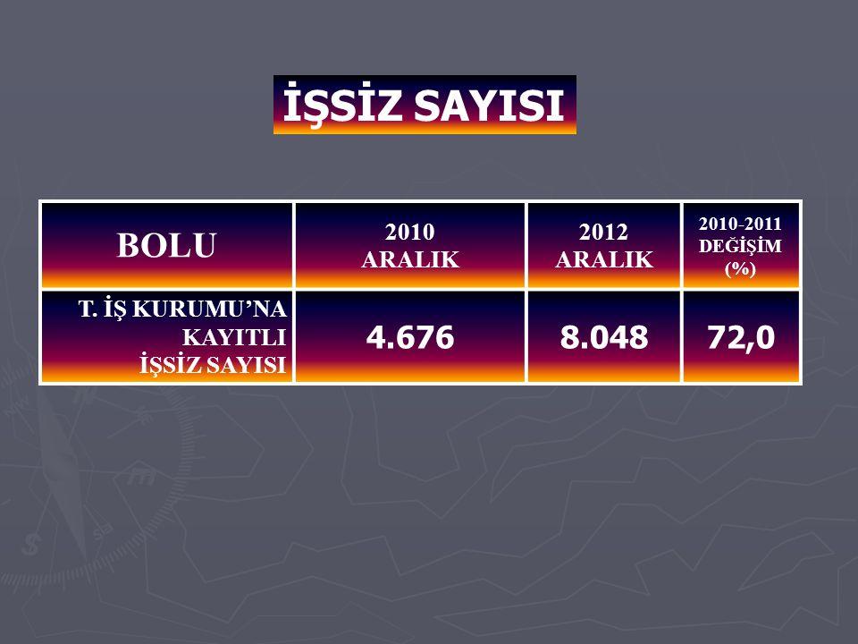 İŞSİZ SAYISI BOLU 2010 ARALIK 2012 ARALIK 2010-2011 DEĞİŞİM (%) T.
