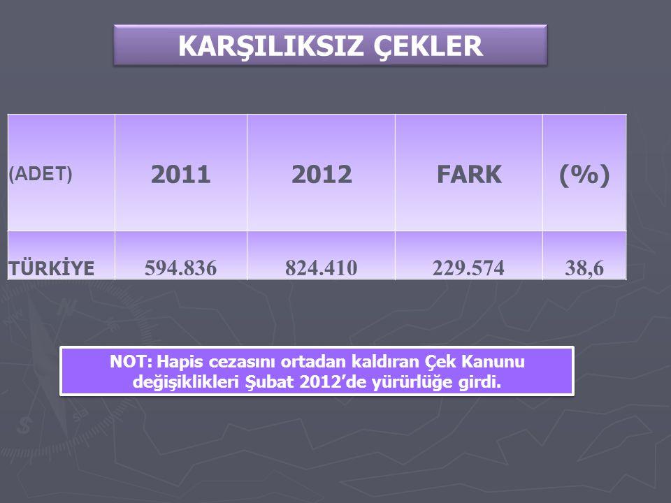 KARŞILIKSIZ ÇEKLER (ADET) 20112012FARK(%) TÜRKİYE 594.836824.410229.57438,6 NOT: Hapis cezasını ortadan kaldıran Çek Kanunu değişiklikleri Şubat 2012'de yürürlüğe girdi.