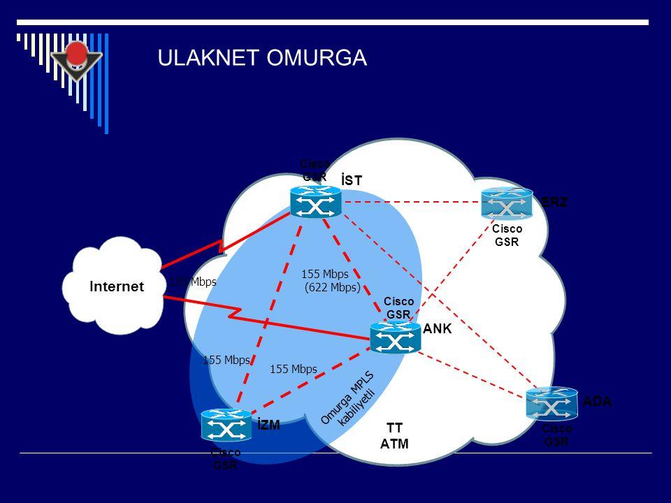 ULAKNET OMURGA TT ATM ANK İZM ERZ Internet Cisco GSR 155 Mbps Cisco GSR 155 Mbps (622 Mbps) Cisco GSR Cisco GSR 155 Mbps Omurga MPLS kabiliyetli Cisco