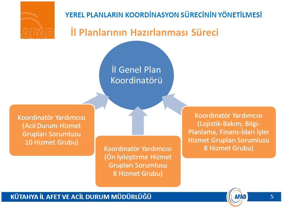 YEREL PLANLARIN KOORDİNASYON SÜRECİNİN YÖNETİLMESİ İl Planlarının Hazırlanması Süreci KÜTAHYA İL AFET VE ACİL DURUM MÜDÜRLÜĞÜ 5 İl Genel Plan Koordinatörü Koordinatör Yardımcısı (Acil Durum Hizmet Grupları Sorumlusu 10 Hizmet Grubu) Koordinatör Yardımcısı (Ön İyileştirme Hizmet Grupları Sorumlusu 8 Hizmet Grubu) Koordinatör Yardımcısı (Lojistik-Bakım, Bilgi- Planlama, Finans-İdari İşler Hizmet Grupları Sorumlusu 8 Hizmet Grubu)
